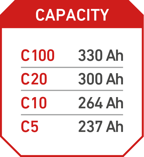 Kapazität Accurat Industrial