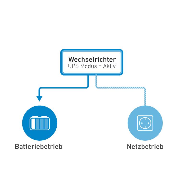 Beispiel der Funktion Netzvorrangschaltung oder Batterievorrang mit eingebauter USV beim CSI104
