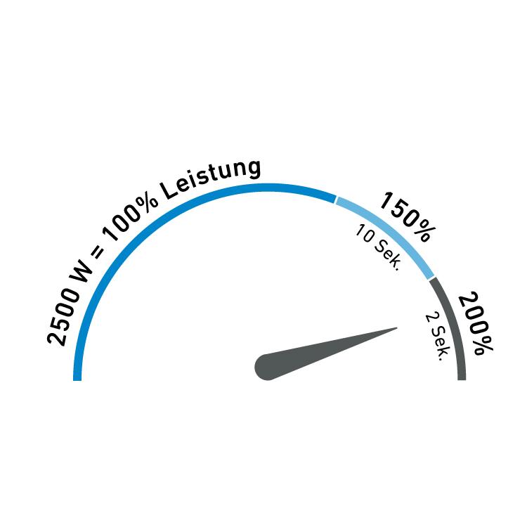 Darstellung der Leistungsreserven vom TSI252
