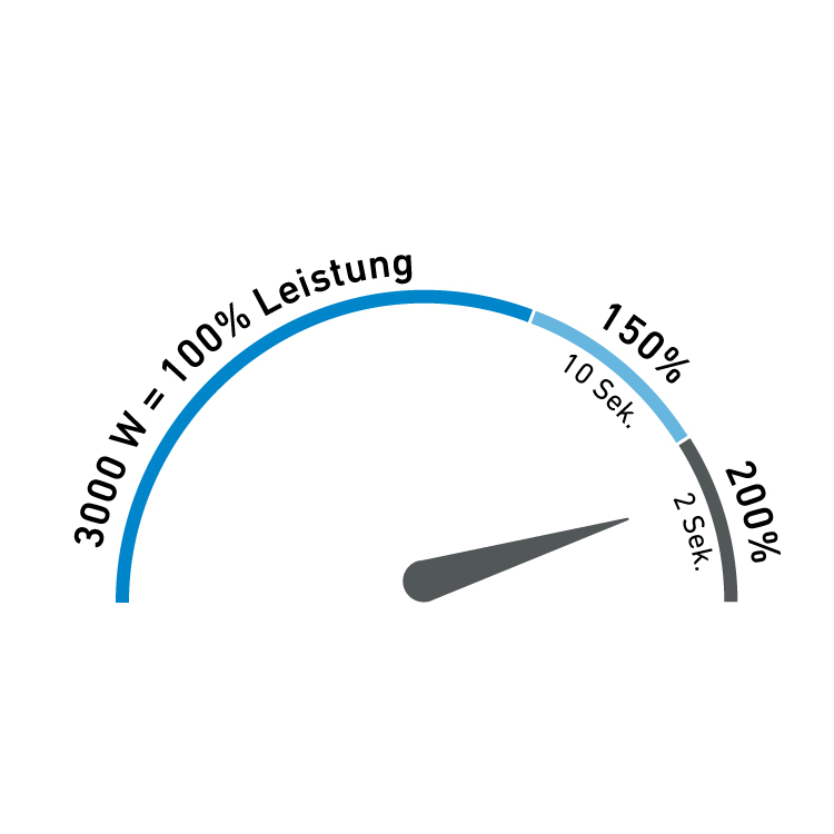 Darstellung der Leistungsreserven vom MI304