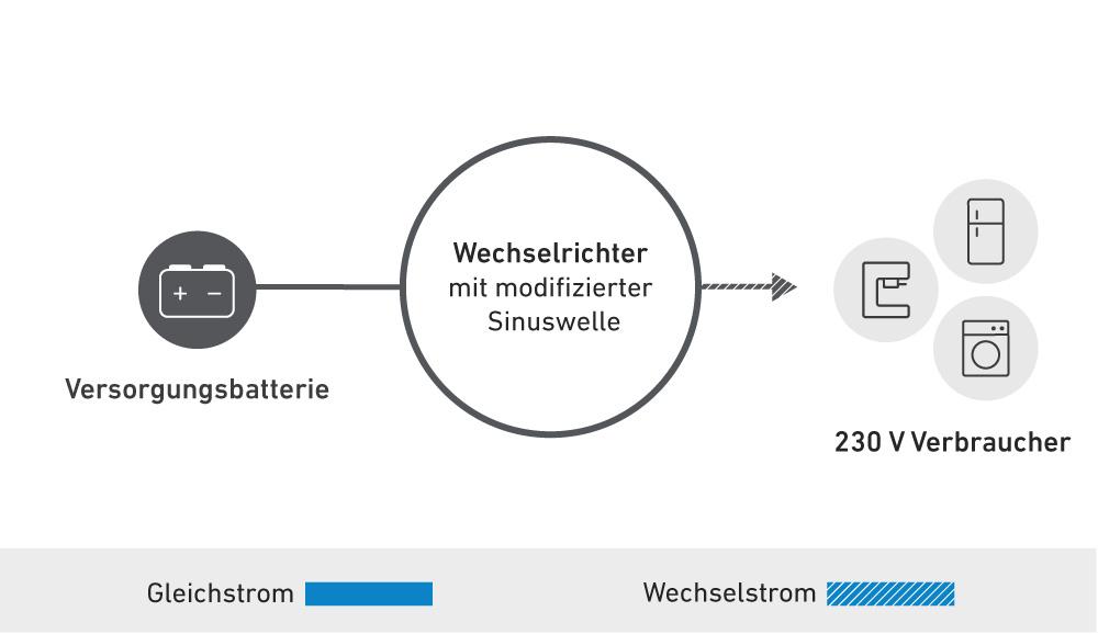 Schaubild der Zusatzfunktionen des Wechselrichters MI304 mit modifizierter Sinuswelle