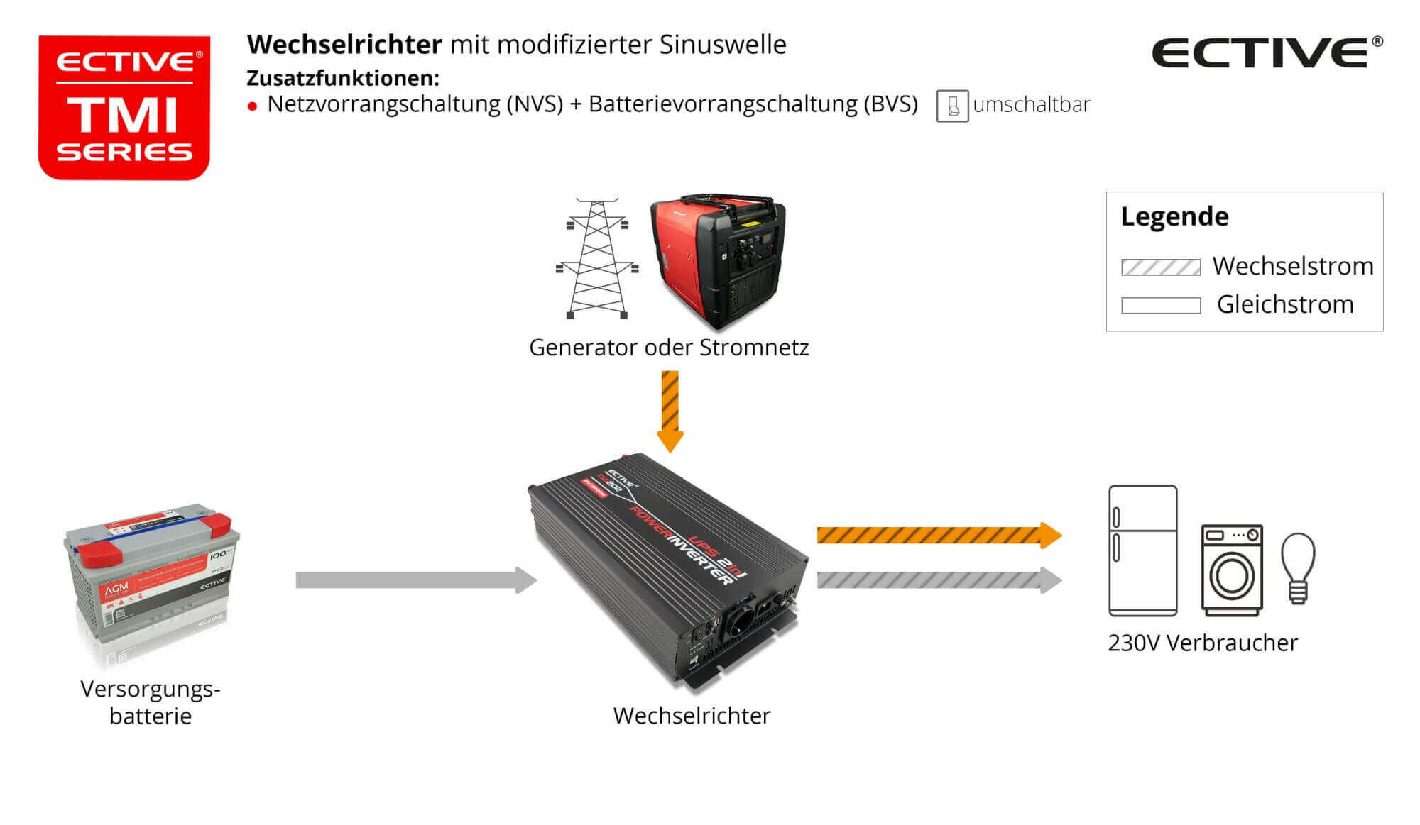 ECTIVE TMI152 Power-Inverter 1500W/12V Wechselrichter mit NVS