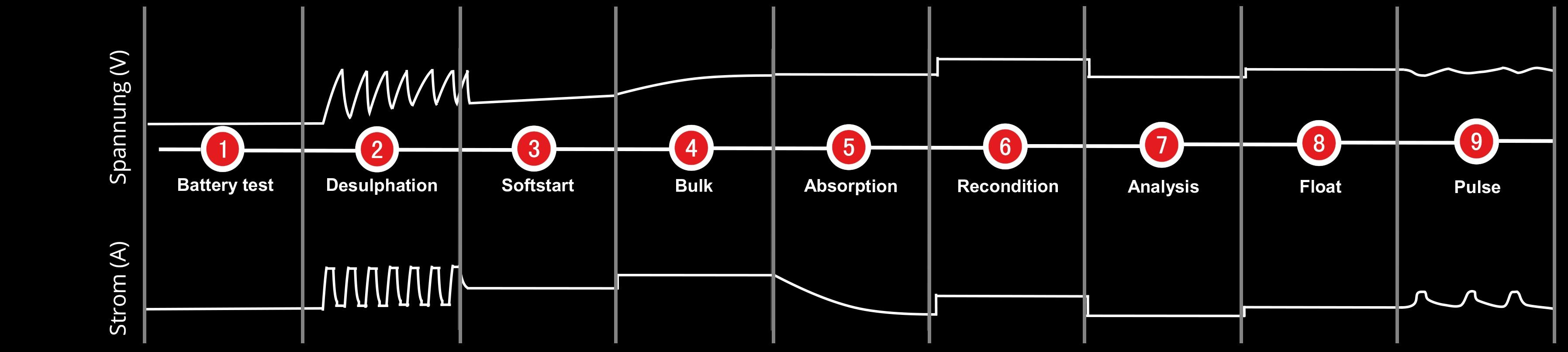 12v 8a ladeger t autobatterie und motorradbatterie f r. Black Bedroom Furniture Sets. Home Design Ideas